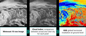 Forecasting solar irradiance using satellite imagery