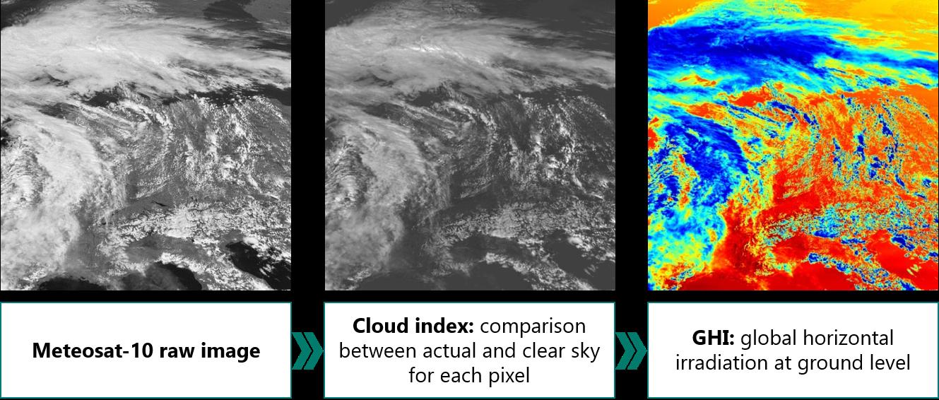 Forecasting irradiance using satellite imagery