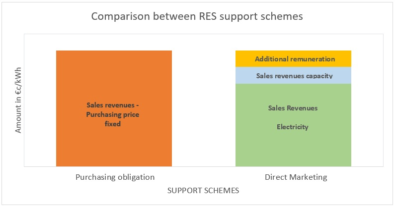 Comparison between RES support schemes