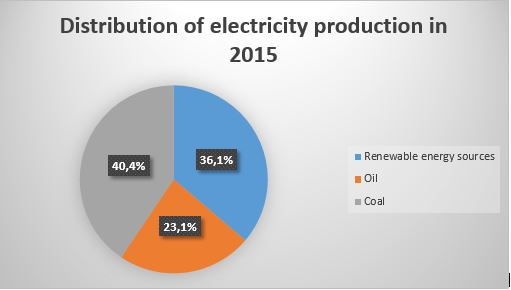 Distribution of electricity production 2015 - Reunion solar