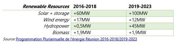 Renewable resources in Reunion - Reunion solar