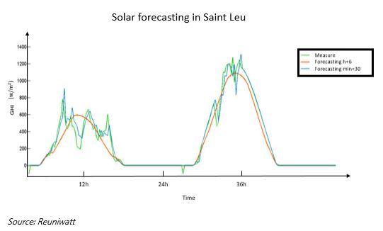 Solar Forecasting in Saint-Leu - Reunion solar