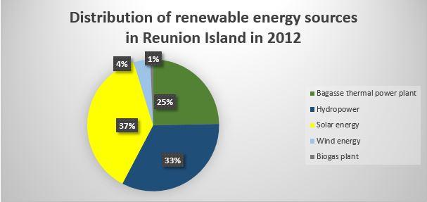 distribution of RES Reunion Island 2012 - Reunion solar