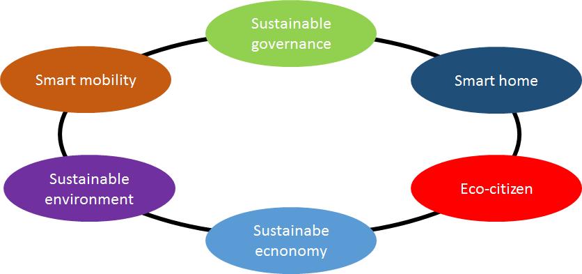 Smart Cities componants