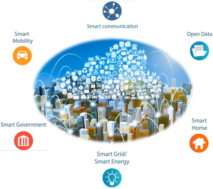 Smart City, the city of tomorrow