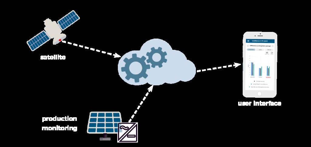SunSat™ Digital Twin solar asset management health-check