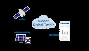 SunSat™ Digital Twin Scheme