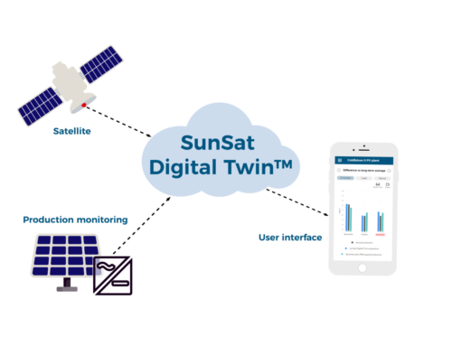 Solar Asset Management with SunSat™ Digital Twin