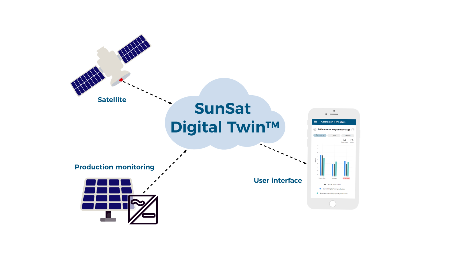 Solar Asset Management with SunSat™ Digital Twin