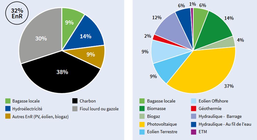 Bild 1: Der Produktionsmix von Reunion Island im Jahr 2017 vs. Die maximal mögliche Produktion aus erneuerbaren Quellen im Jahr 2030 (GWh). Quelle: Ademe (2019)