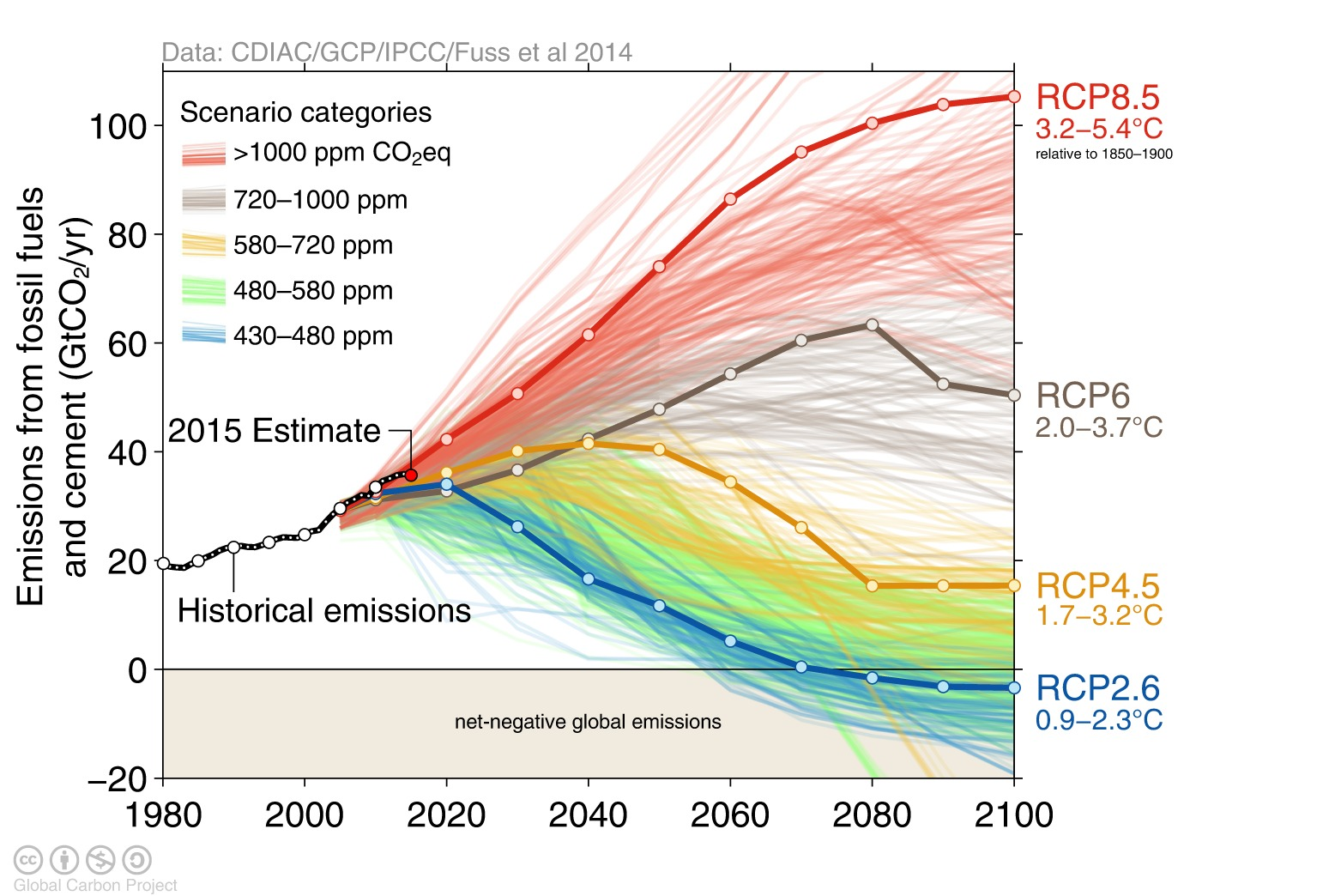 Emissions scenarios for various Representative Concentration Pathways (RCPs) with historical and current emissions overlaid