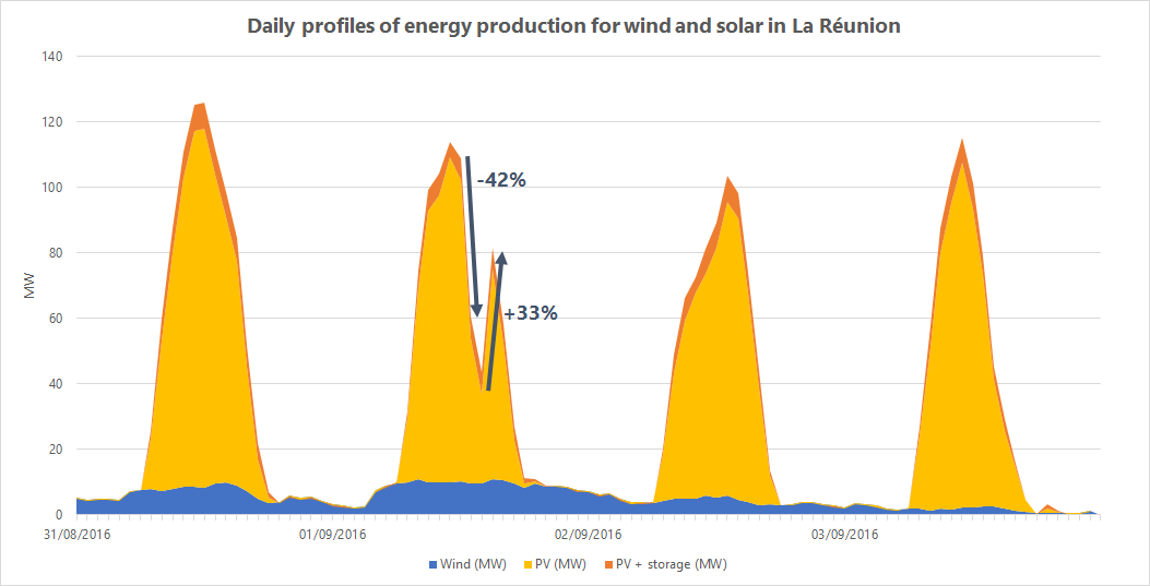 Daily variation of solar productivity in Reunion Island