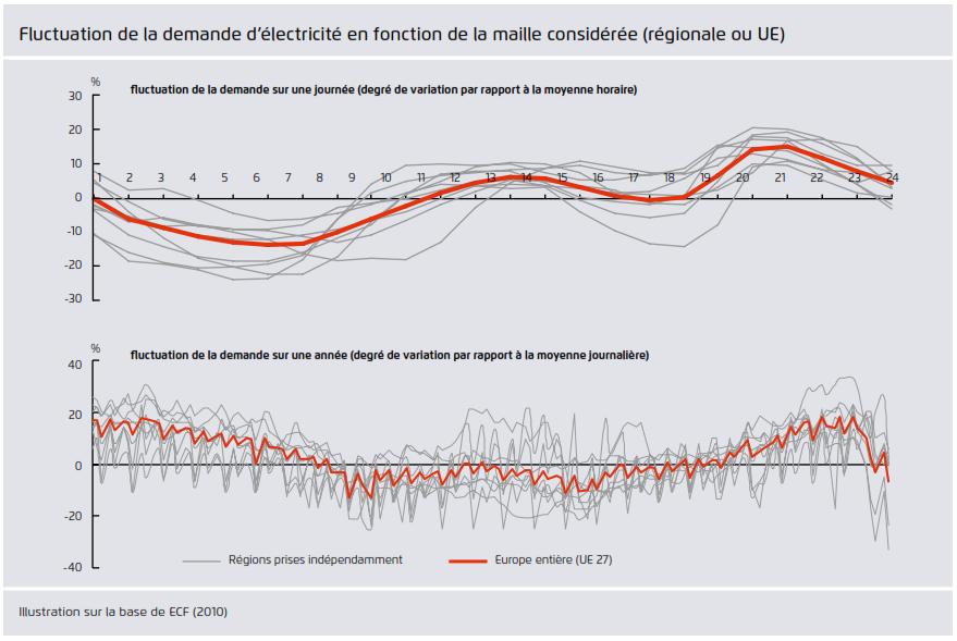 interet_foisonnement_photovoltaique