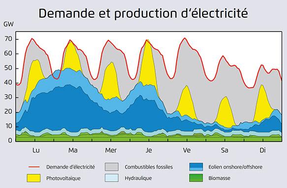 mix_energetique_photovoltaïque