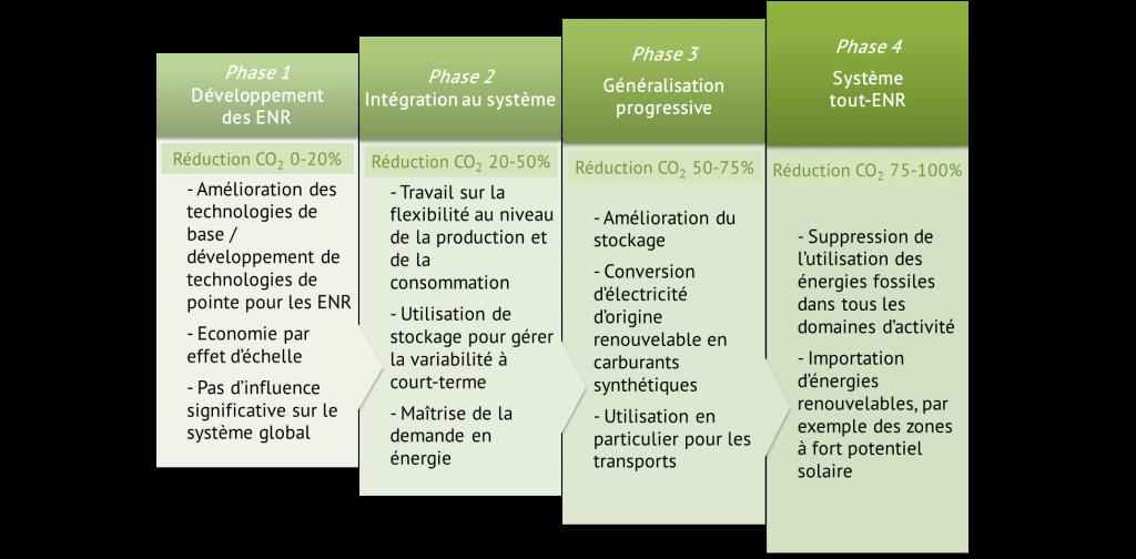 Les 4 phases de la transition énergétique