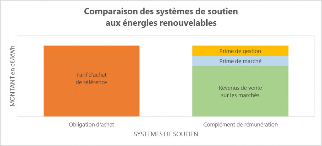 comparaison systemes de soutien