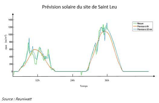 Prévision solaire du site de Saint-Leu - la réunion solaire