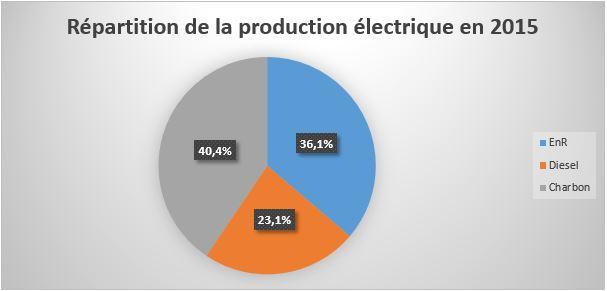 Répartition de la production électrique - la réunion solaire