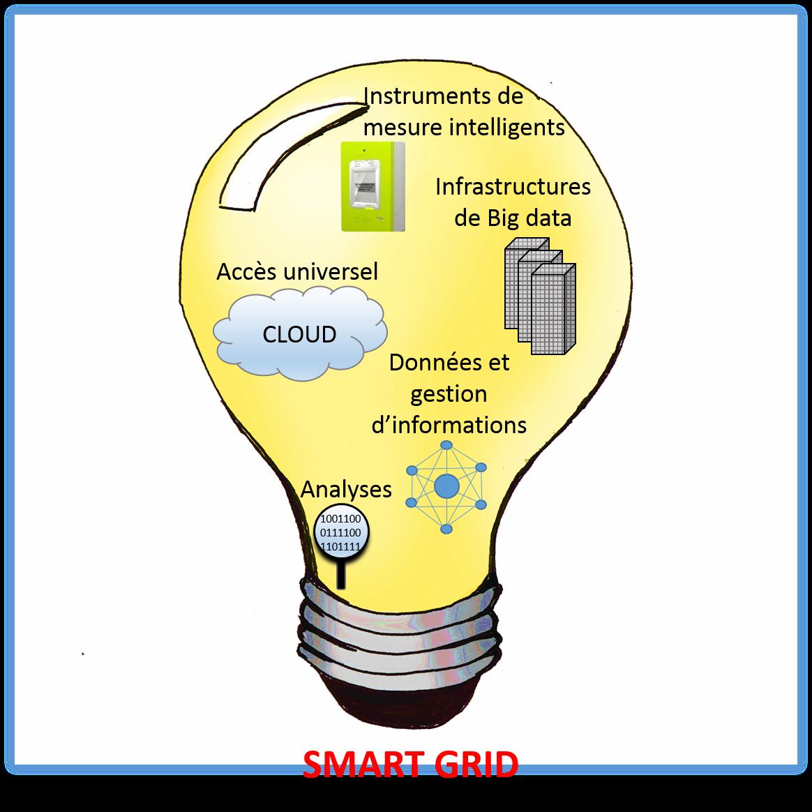 Les smart grids, l'évolution du réseau électrique pour la transition énergétique