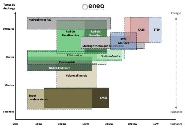 Types de stockage-Source ENEA