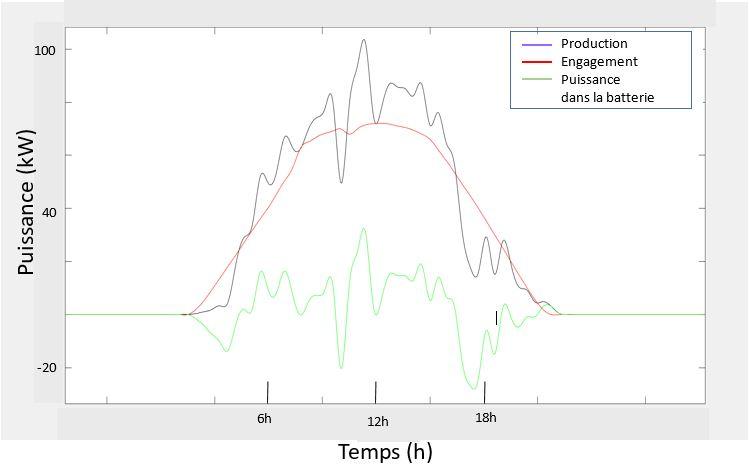 courbe stockage-source Reuniwatt
