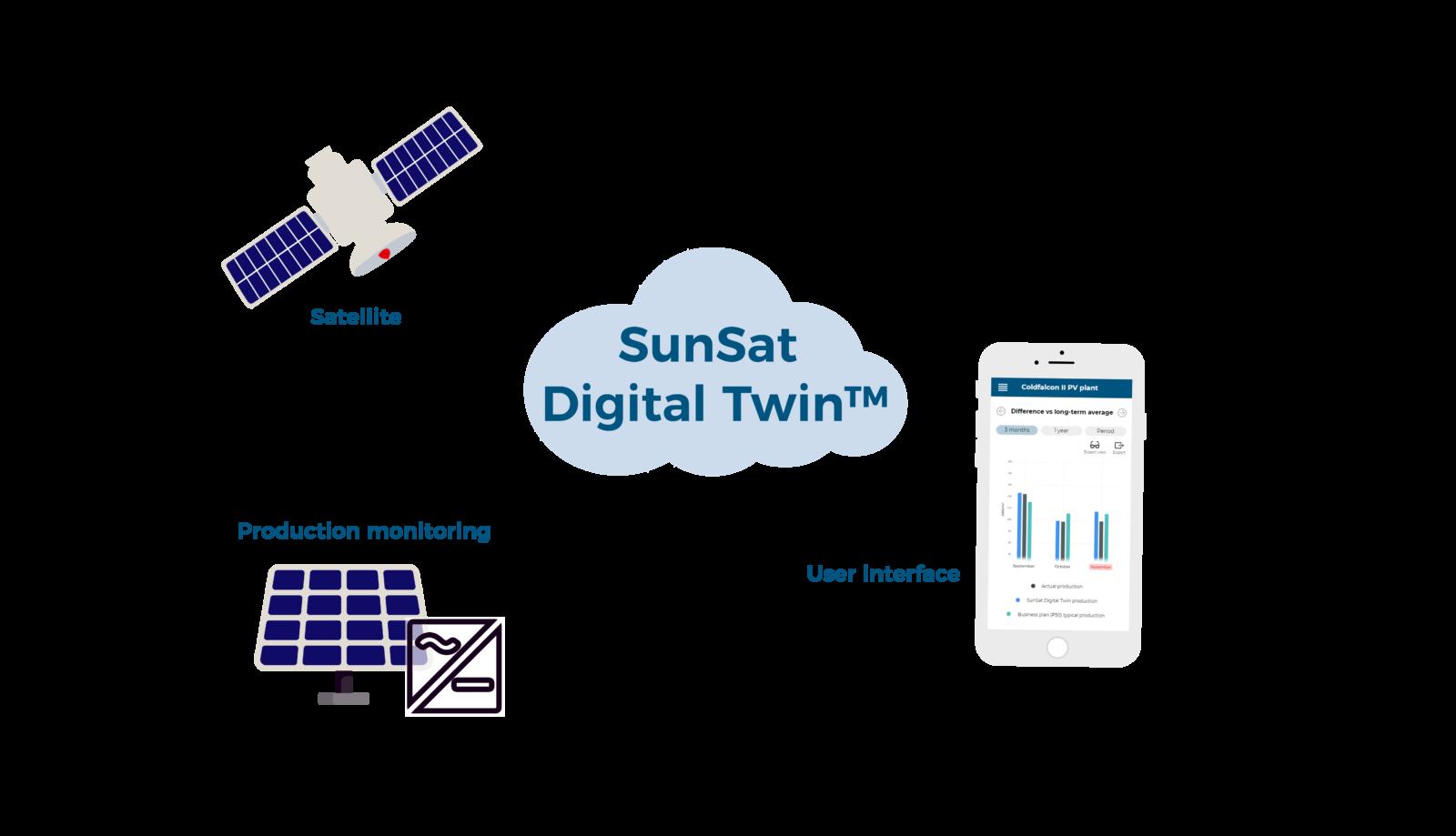 Solar Asset Management avec SunSat™ Digital Twin